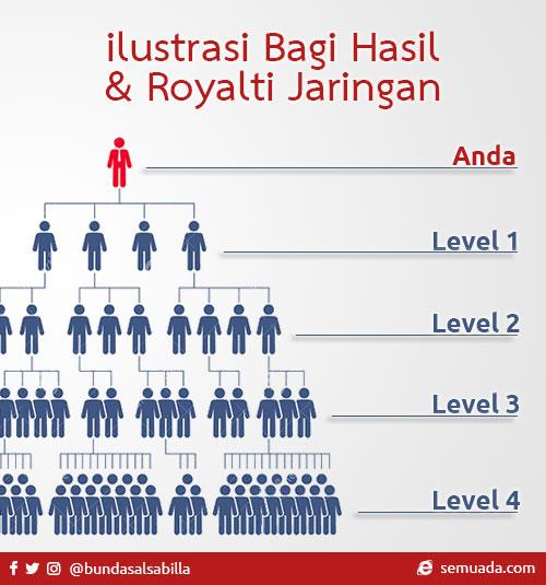 Ilustrasi Bagi Hasil & Royalti Jaringan
